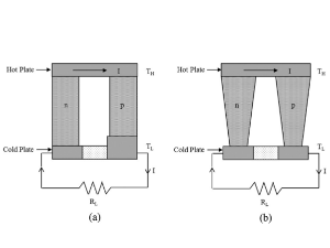 Multi-objective Thermal Analysis of A Thermoelectric Device: Influence of Geometric Features on Device Characteristics