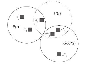 Enhancing Particle Swarm Optimization by Using Generalized Opposition-based Learning