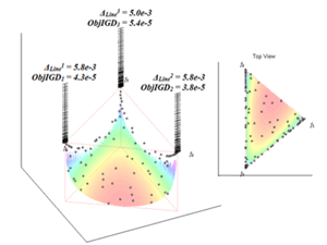 3D-RadVis Antenna: Visualization and Performance Metric for Many-objective Optimization